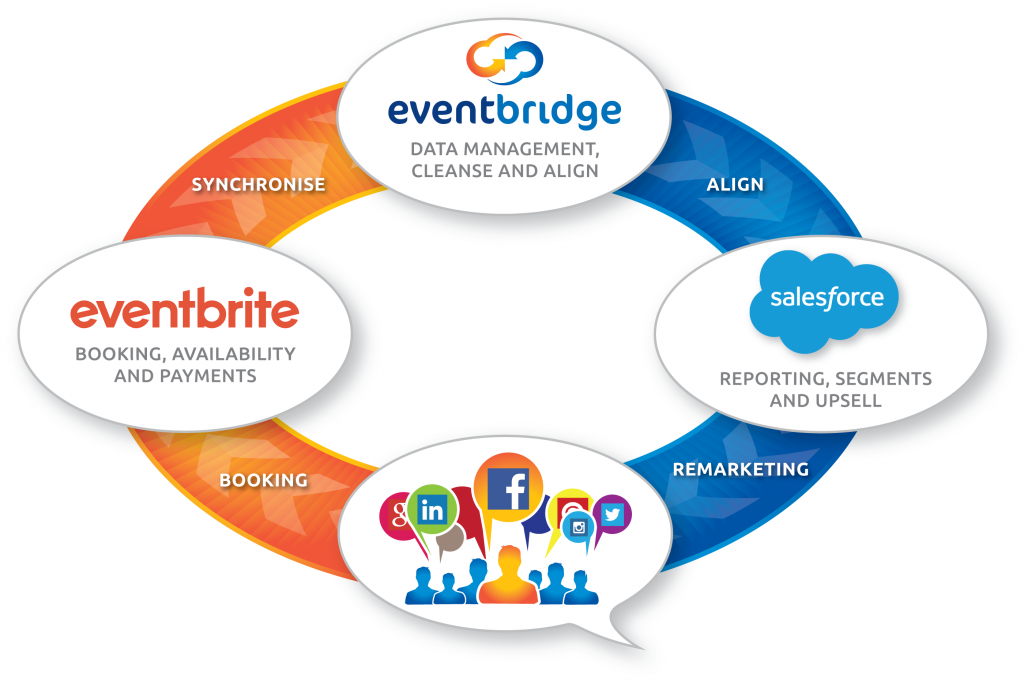 The Event Bridge Process